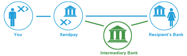 Swift Transfers   Xendpay