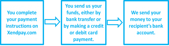What Is The Best Way To Transfer Money Uk Xendpay