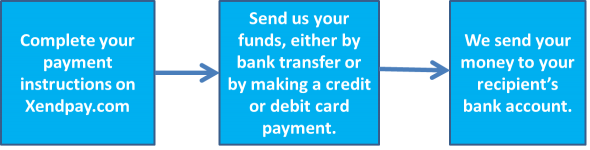 To Send Money A Bank Account In Poland You Will Need Provide Us With The Following Details