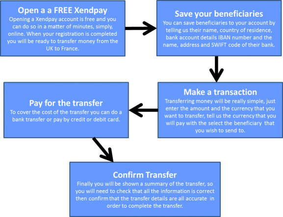 To Make A Money Transfer France Conveniently Ly And Simply Your Through Xendpay